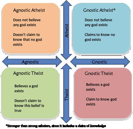 Agnostic v Gnostic v Atheist v Theist