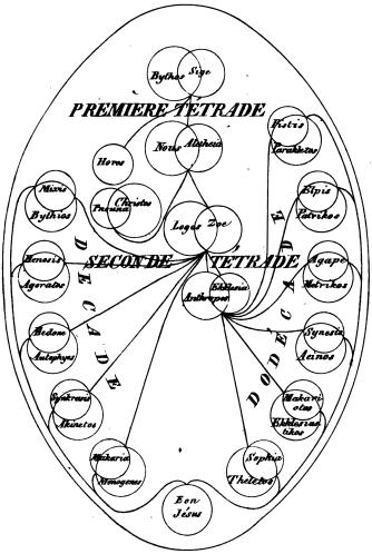 Gnostic Tetrads
