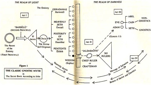 Classic Gnostic Myth