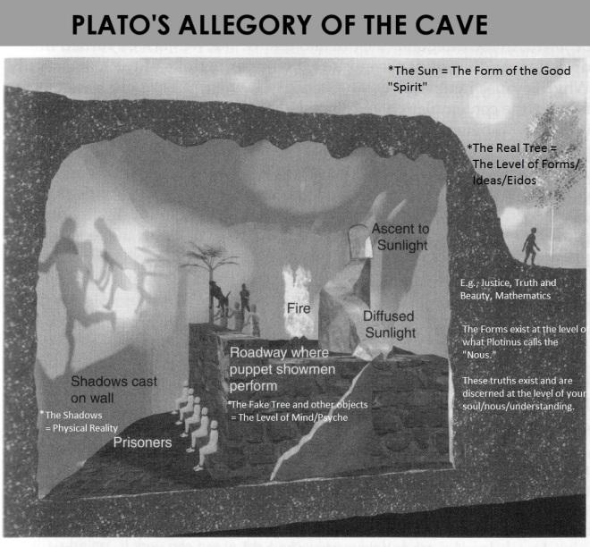 Plato's Cave image
